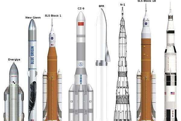 Сверхтяжёлые ракеты разных стран