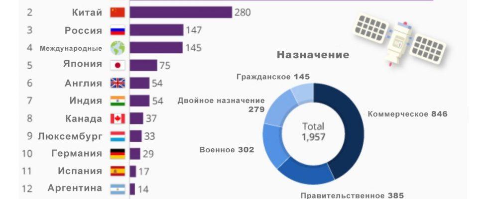 Статистика распределения запущенных спутников по странам