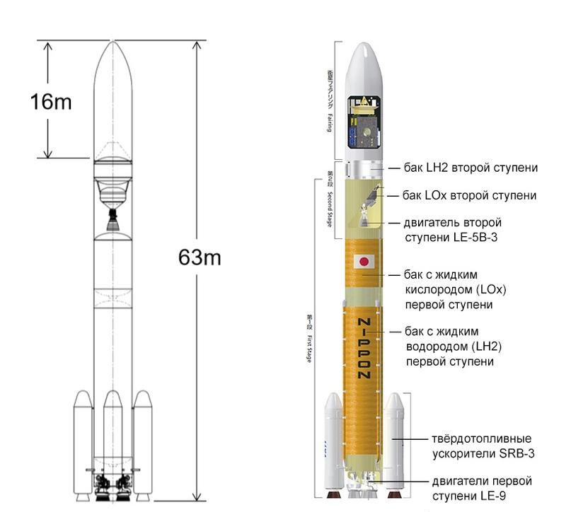Основные характеристики ракеты-носителя H3