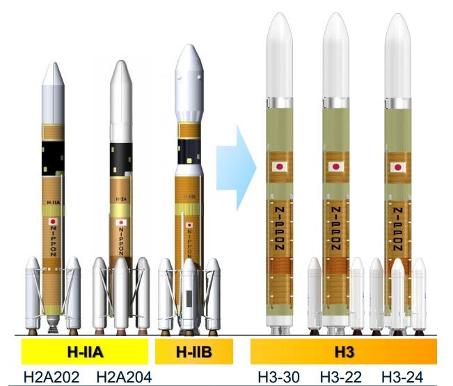 Различные конфигурации ракет H-II и H3.