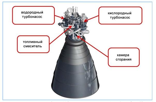 Обозначение компонентов двигателя LE-5B-3.