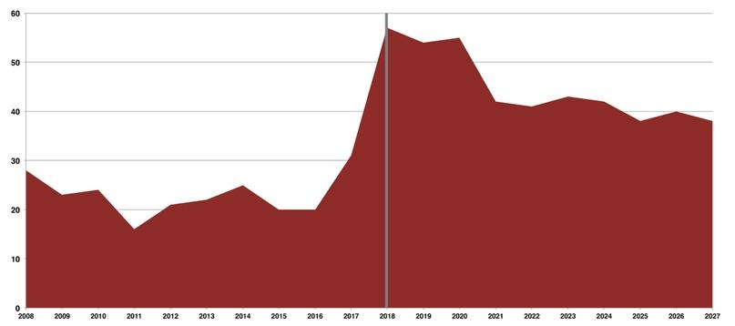 Прогноз количества запусков до 2027 года.