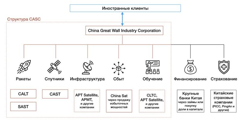 «Интегрированное предложение» Китая по проекту «Пространственного информационного коридора»