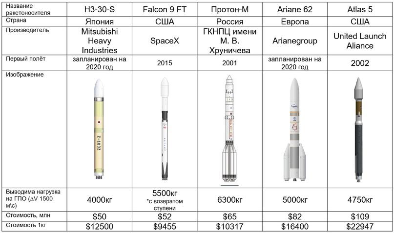 Сравнение цен JAXA, SpaceX, Arianegroup, ULA, ГКНПЦ имени М. В. Хруничева