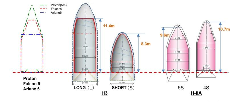 Сравнение размеров головных обтекателей различных ракет