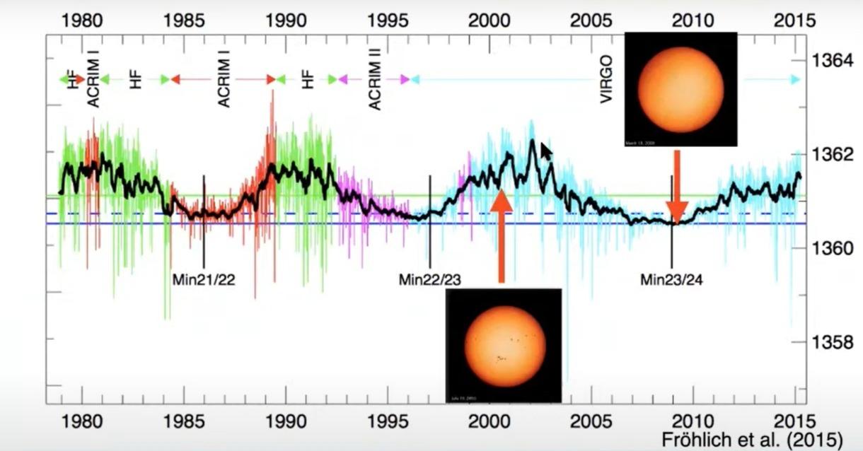 График изменения солнечной активности.