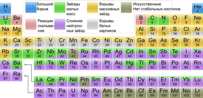 Таблица Менделеева с указанием способа формирования элементов