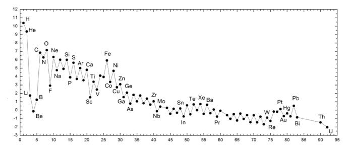 Химический состав Солнечной Системы